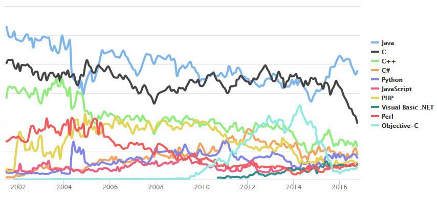 程式設計語言指標:TIOBE 2016年10月程式語言排行榜